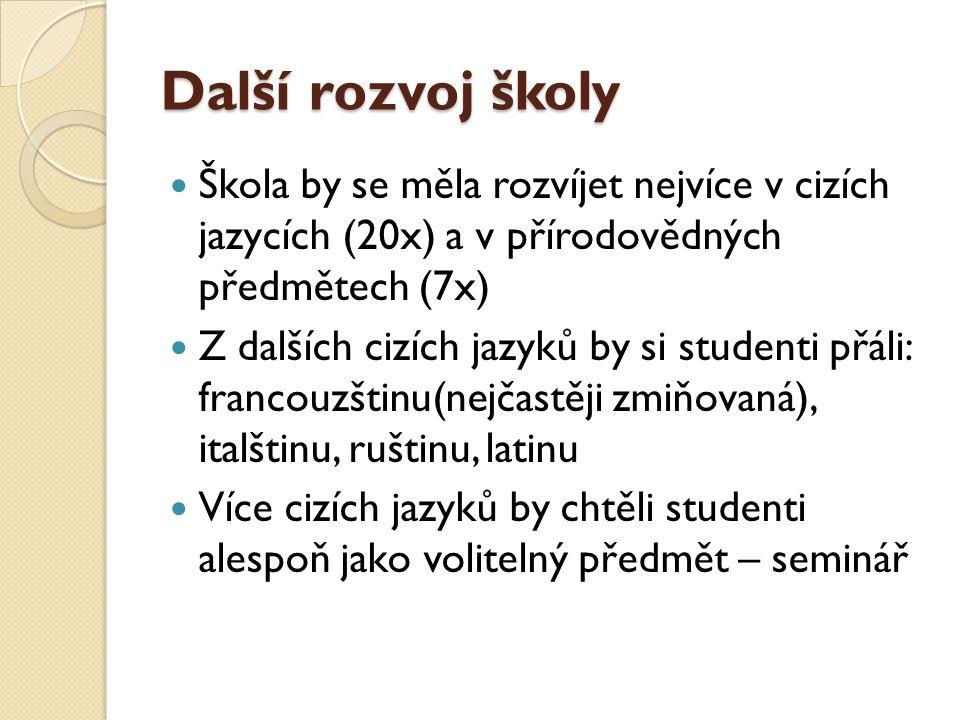 Další rozvoj školy Škola by se měla rozvíjet nejvíce v cizích jazycích (20x) a v přírodovědných předmětech (7x) Z dalších cizích jazyků by si studenti přáli: francouzštinu(nejčastěji zmiňovaná), italštinu, ruštinu, latinu Více cizích jazyků by chtěli studenti alespoň jako volitelný předmět – seminář