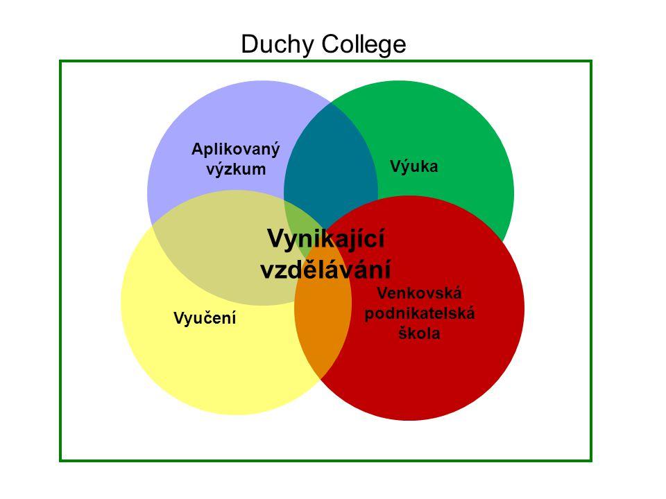 Duchy College Vynikající vzdělávání Aplikovaný výzkum Výuka Vyučení Venkovská podnikatelská škola