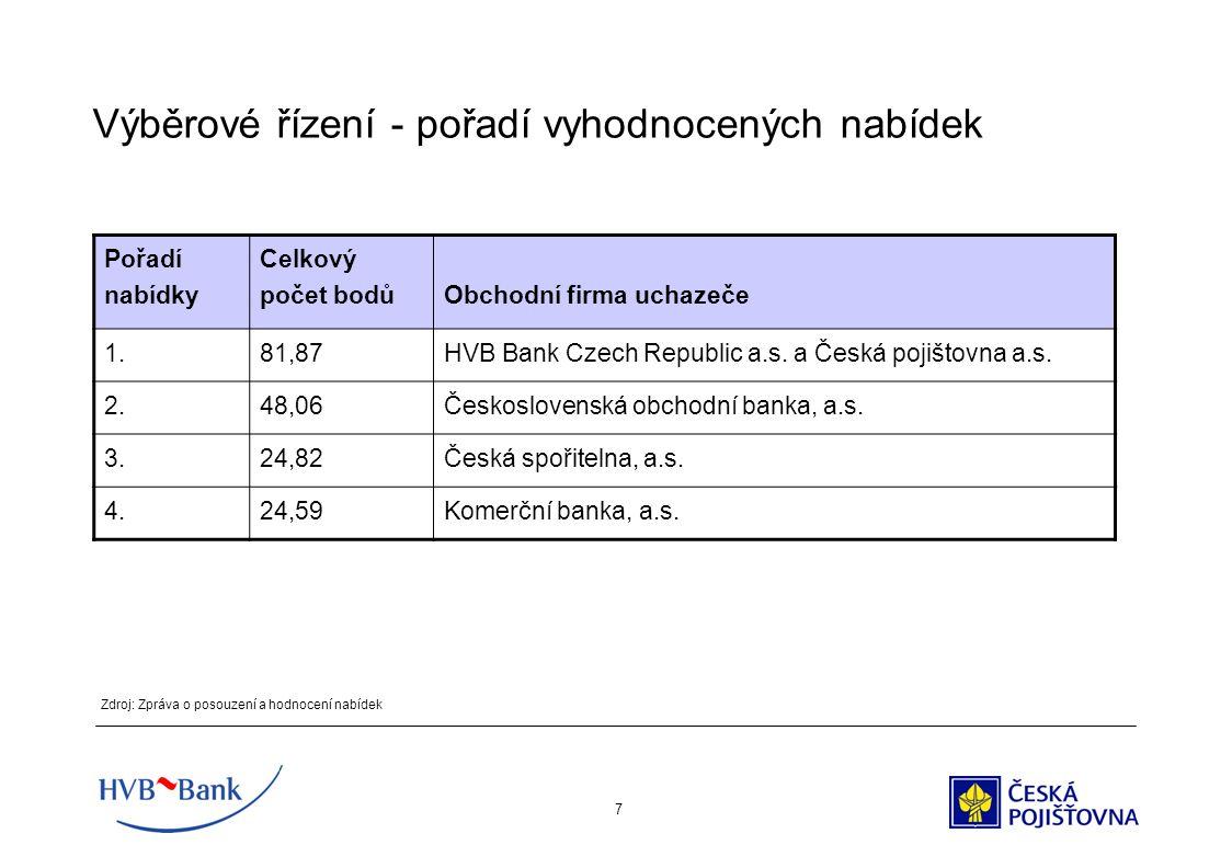 7 Výběrové řízení - pořadí vyhodnocených nabídek Zdroj: Zpráva o posouzení a hodnocení nabídek Pořadí nabídky Celkový počet bodůObchodní firma uchazeče 1.81,87HVB Bank Czech Republic a.s.
