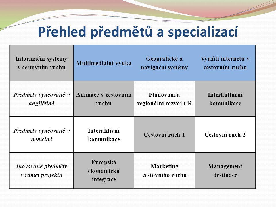 Přehled předmětů a specializací Informační systémy v cestovním ruchu Multimediální výuka Geografické a navigační systémy Využití internetu v cestovním
