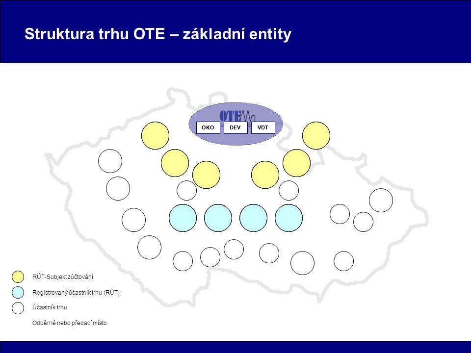 Struktura trhu OTE – základní entity OKODEVVDT RÚT-Subjekt zúčtování Registrovaný účastník trhu (RÚT) Účastník trhu Odběrné nebo předací místo