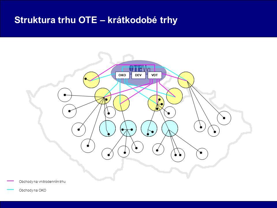 Struktura trhu OTE – krátkodobé trhy OKODEVVDT Obchody na OKO Obchody na vnitrodenním trhu