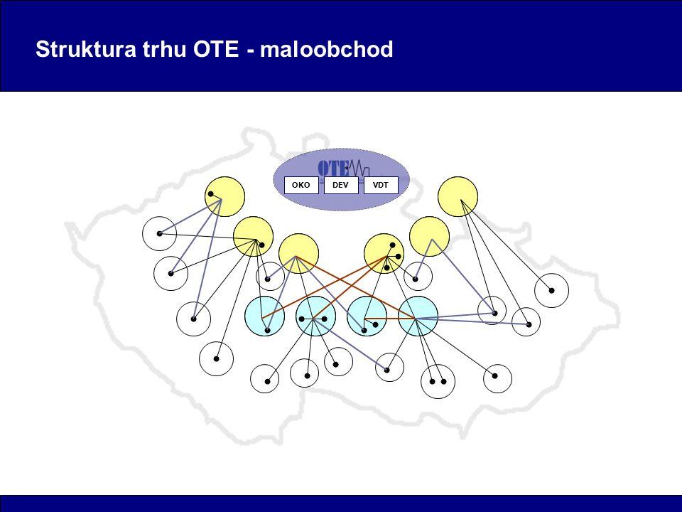 Struktura trhu OTE - maloobchod OKODEVVDT