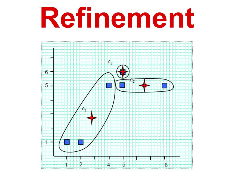 K-means: Refinement