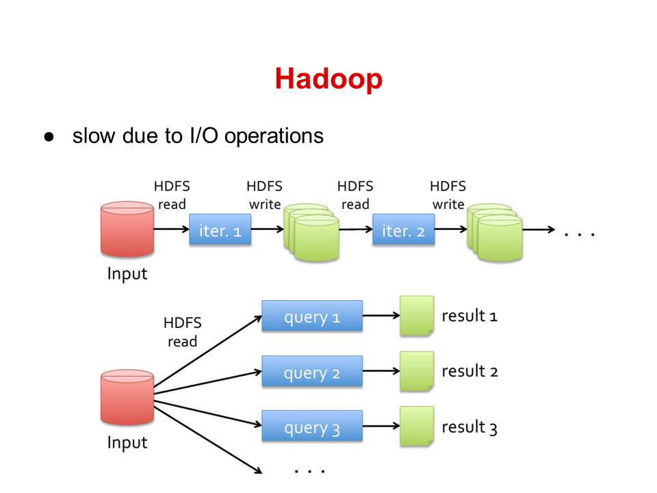 Hadoop ●slow due to I/O operations