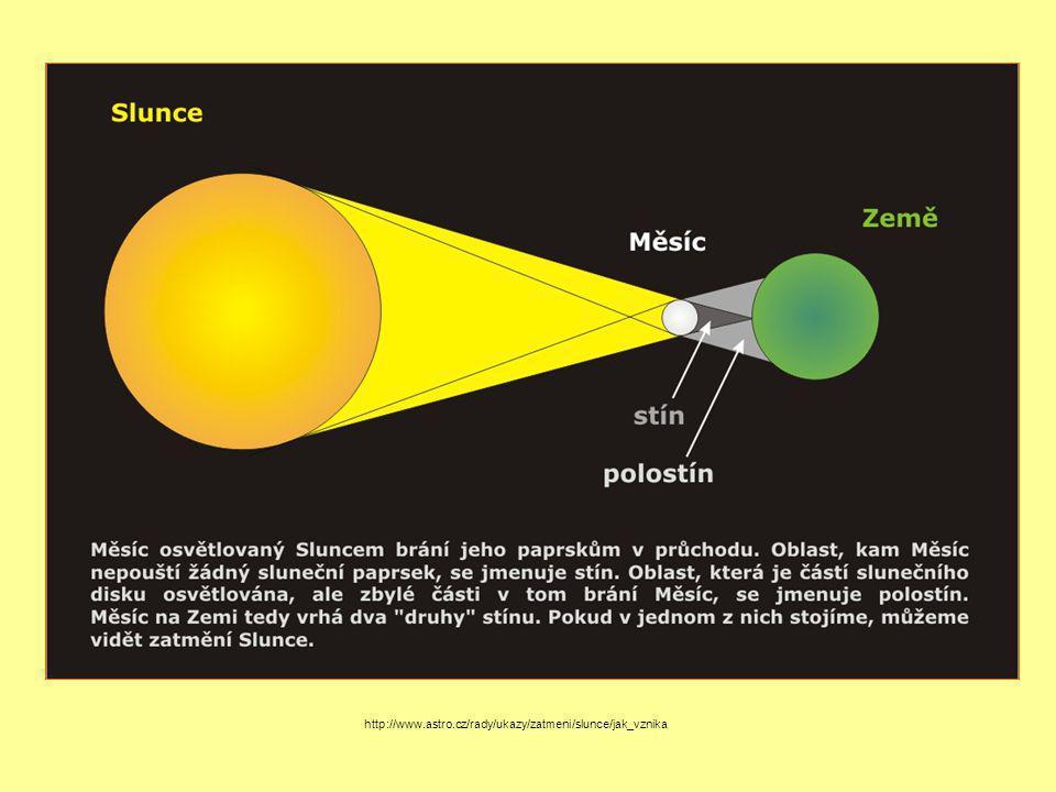 http://www.astro.cz/rady/ukazy/zatmeni/slunce/jak_vznika