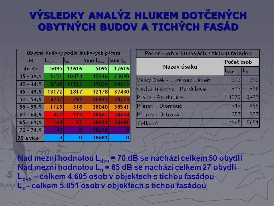 VÝSLEDKY ANALÝZ HLUKEM DOTČENÝCH OBYTNÝCH BUDOV A TICHÝCH FASÁD Nad mezní hodnotou L dvn = 70 dB se nachází celkem 50 obydlí Nad mezní hodnotou L n =