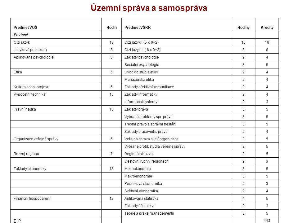Územní správa a samospráva Předmět VOŠHodinPředmět VŠRRHodinyKredity Povinné Cizí jazyk18Cizí jazyk I (5 x 0+2)10 Jazykové praktikum8Cizí jazyk II ( 6 x 0+2)88 Aplikovaná psychologie8Základy psychologie24 Sociální psychologie35 Etika5Úvod do studia etiky24 Manažerská etika24 Kultura osob.