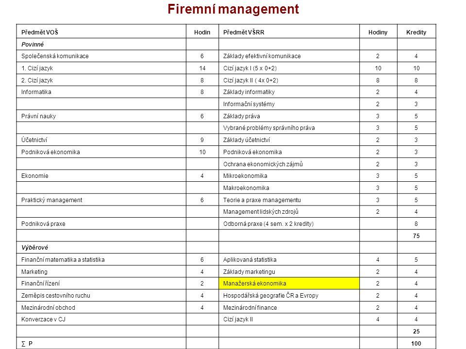 Firemní management Předmět VOŠHodinPředmět VŠRRHodinyKredity Povinné Společenská komunikace6Základy efektivní komunikace24 1.