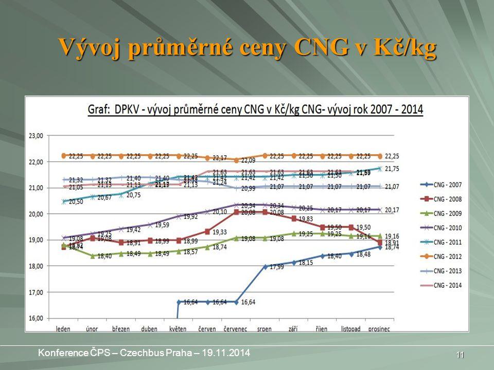 Vývoj průměrné ceny CNG v Kč/kg 11 Konference ČPS – Czechbus Praha – 19.11.2014
