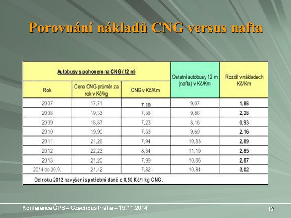 Porovnání nákladů CNG versus nafta 12 Konference ČPS – Czechbus Praha – 19.11.2014