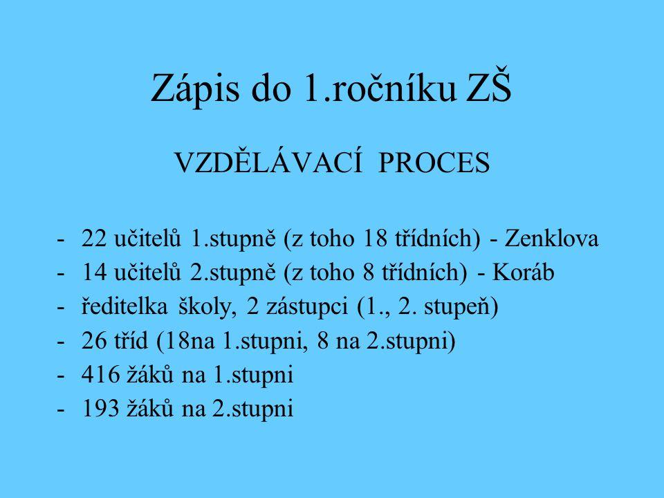 Zápis do 1.ročníku ZŠ VZDĚLÁVACÍ PROCES -22 učitelů 1.stupně (z toho 18 třídních) - Zenklova -14 učitelů 2.stupně (z toho 8 třídních) - Koráb -ředitelka školy, 2 zástupci (1., 2.
