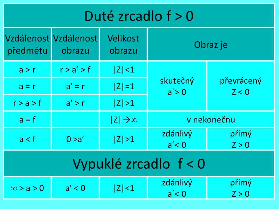 10 Duté zrcadlo f > 0 Vzdálenost předmětu Vzdálenost obrazu Velikost obrazu Obraz je a > rr > a' > f|Z|<1 skutečný a´> 0 převrácený Z < 0 a = ra' = r|