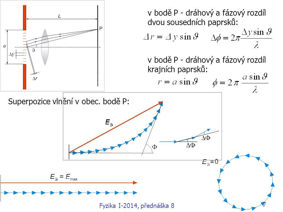 v bodě P - dráhový a fázový rozdíl dvou sousedních paprsků: v bodě P - dráhový a fázový rozdíl krajních paprsků: Superpozice vlnění v obec. bodě P: Fy