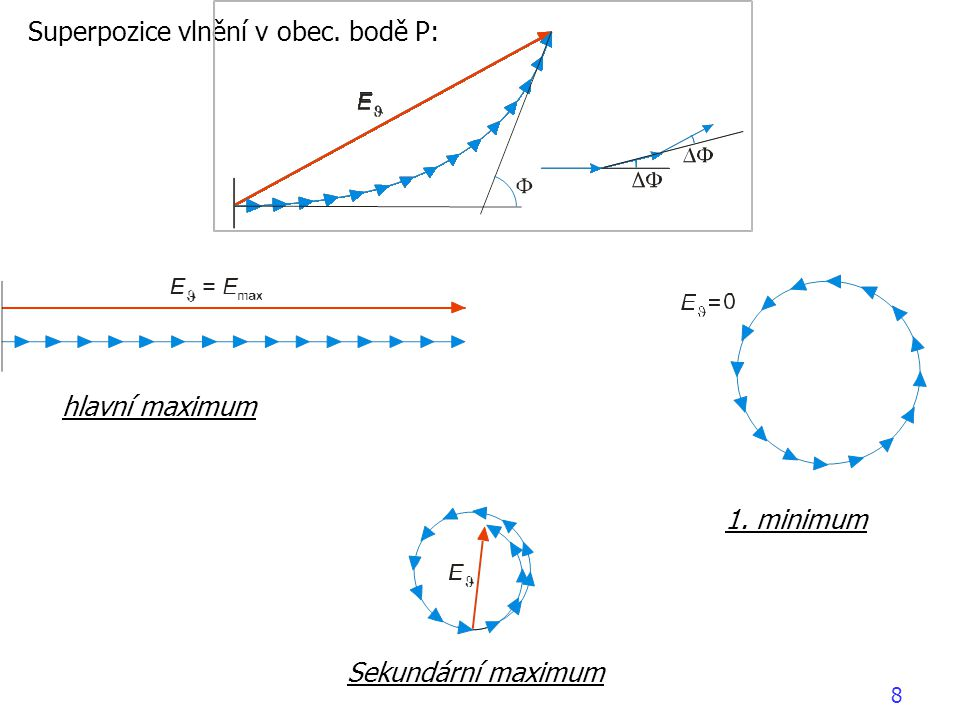 Superpozice vlnění v obec. bodě P: hlavní maximum 1. minimum Sekundární maximum 8