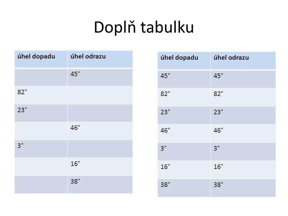 Doplň tabulku úhel dopaduúhel odrazu 45° 82° 23° 46° 3° 16° 38° úhel dopaduúhel odrazu 45° 82° 23° 46° 3° 16° 38°
