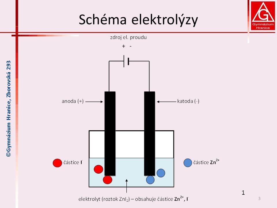 Reakce na elektrodách katoda – záporná elektroda – redukce ke katodě se pohybují kladně nabité kationty (Zn 2+ ), přijímají e - ze záporné elektrody – redukce redukce: Zn 2+ + 2 e - → Zn vzniká kovový zinek anoda – kladná elektroda – oxidace k anodě se pohybují záporně nabité anionty (I - ), odevzdávají e - na anodu – oxidace oxidace: 2 I - - 2 e - → I 2 vzniká jod, projeví se červenofialovým zbarvením roztoku okolo anody Shrnutí: elektrolýzou roztoku ZnI 2 vzniká zinek a jod 4 ©Gymnázium Hranice, Zborovská 293