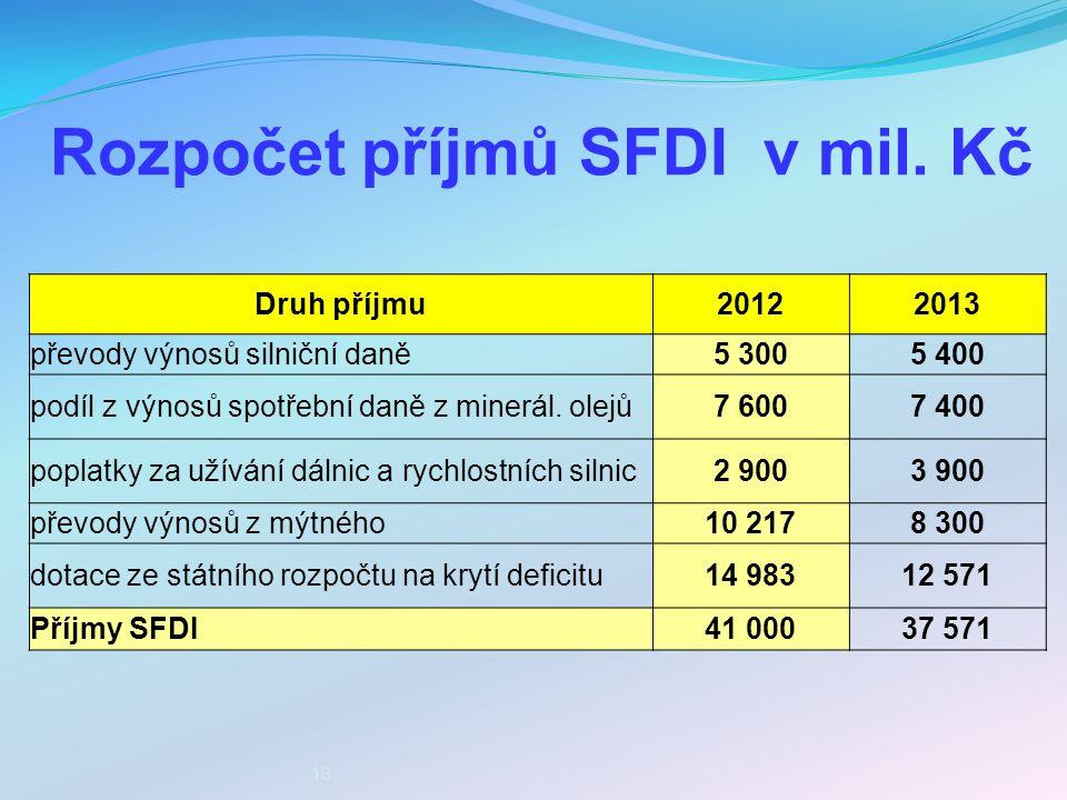 Rozpočet příjmů SFDI v mil. Kč 13 Druh příjmu20122013 převody výnosů silniční daně5 3005 400 podíl z výnosů spotřební daně z minerál. olejů7 6007 400