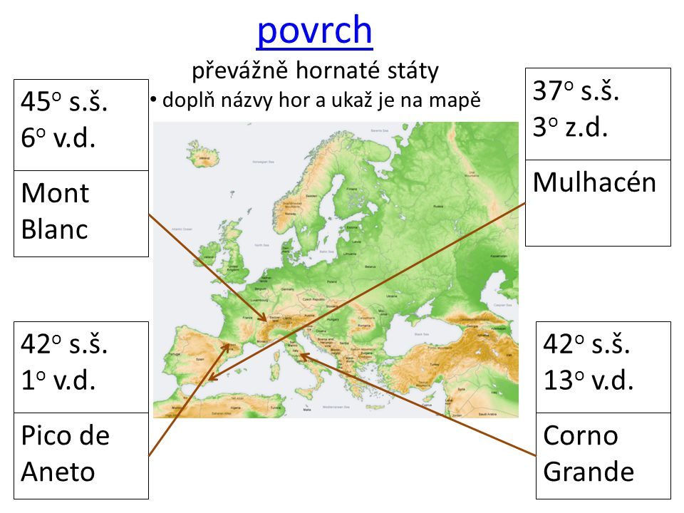 povrch převážně hornaté státy doplň názvy hor a ukaž je na mapě 45 o s.š. 6 o v.d. Corno Grande 42 o s.š. 13 o v.d. 42 o s.š. 1 o v.d. 37 o s.š. 3 o z