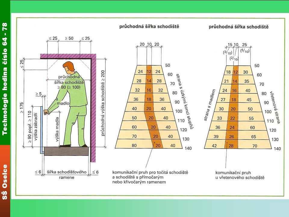 Technologie hodina číslo 64 - 78 SŠ Oselce Poměr stoupání Základem pro určení poměru stoupání je průměrná délka kroku dospělého člověka při normální chůzi po rovině.