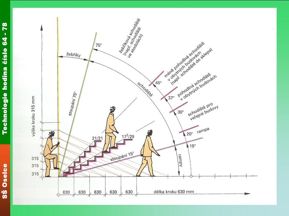 Technologie hodina číslo 64 - 78 SŠ Oselce Výpočet Základem je průměrná délka kroku člověka 630 mm (580 – 680 mm) na rovině a 315 mm do výšky.