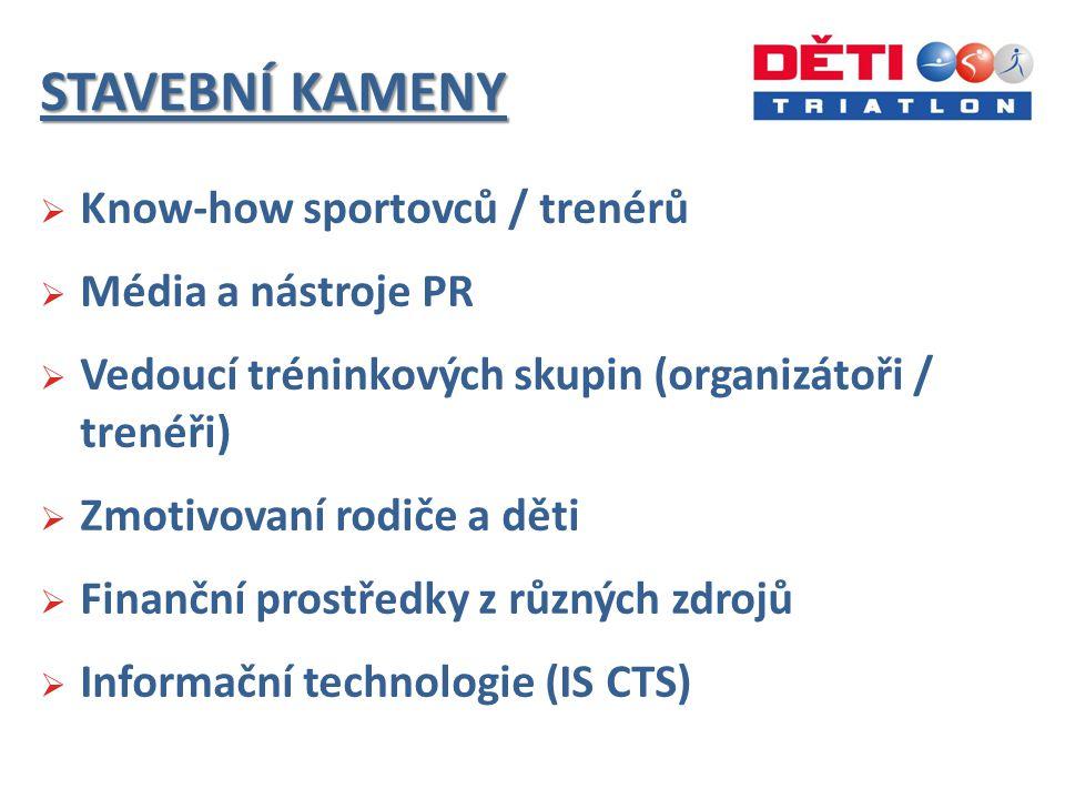 STAVEBNÍ KAMENY  Know-how sportovců / trenérů  Média a nástroje PR  Vedoucí tréninkových skupin (organizátoři / trenéři)  Zmotivovaní rodiče a děti  Finanční prostředky z různých zdrojů  Informační technologie (IS CTS)
