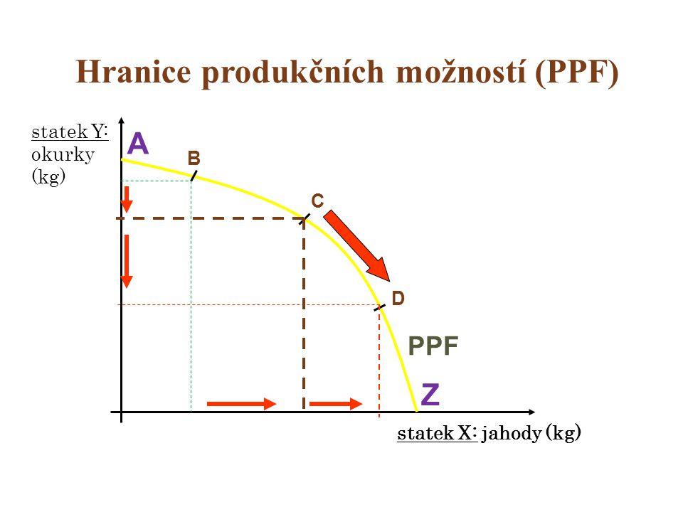 Ekonomická vzácnost a model PPF  Racionalita lidského jednání  Model hranice produkčních možností (PPF)  Představuje základní ekonomickou souvislost užívání výrobních zdrojů.