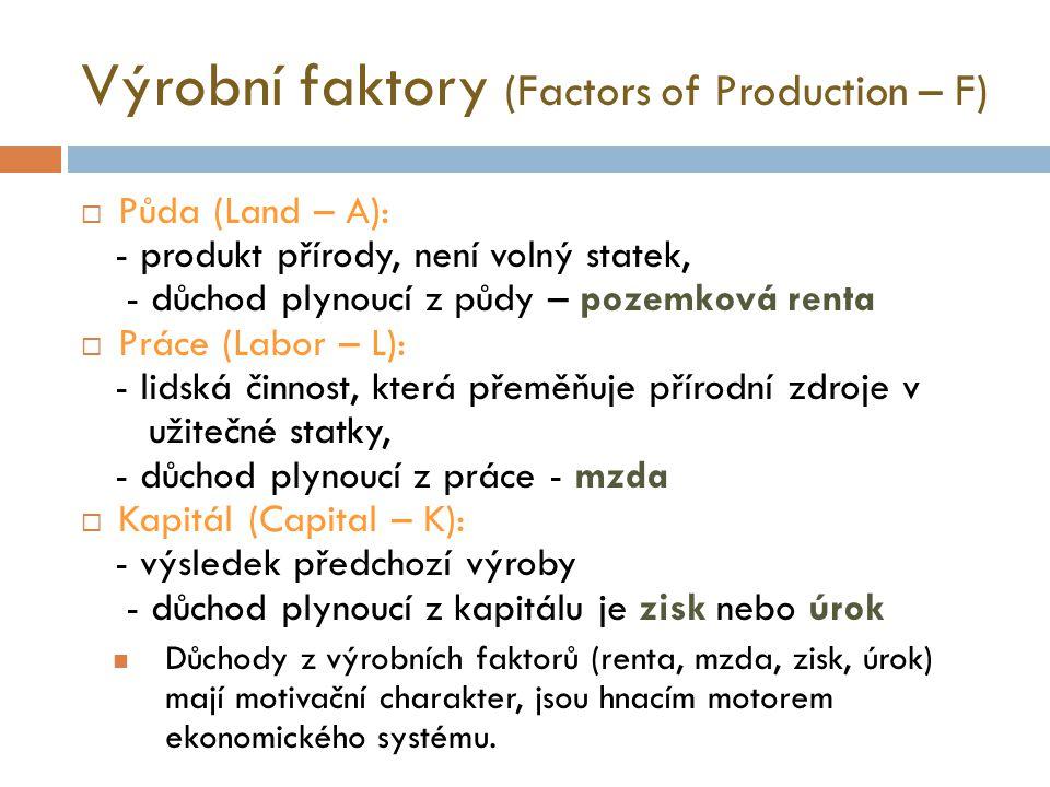 Hranice produkčních možností (PPF) statek X: jahody (kg) statek Y: okurky (kg) PPF B C D A Z