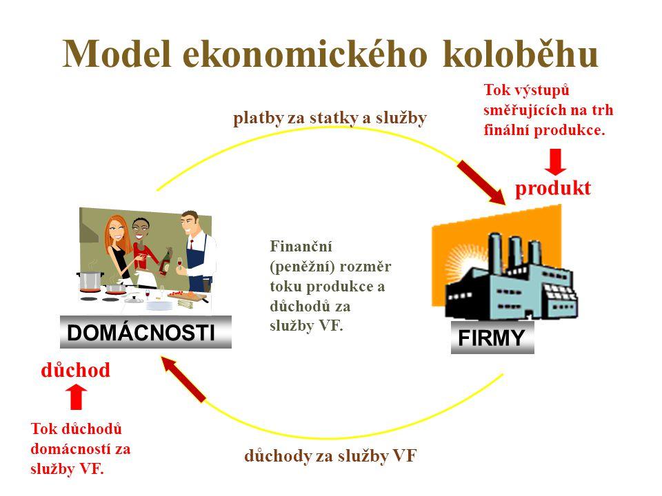 Tok výrobních faktorů, výrobků a služeb Trhy výrobků a služeb Trhy výrobních faktorů Peněžní hlasy DOMÁCNOSTI Vlastnictví VF Výrobní náklady FIRMY Platy, renty, atd.