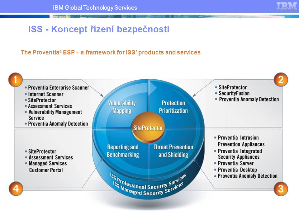 IBM Global Technology Services © Copyright IBM Corporation 2007 13 ISS - Koncept řízení bezpečnosti The Proventia ® ESP – a framework for ISS' product