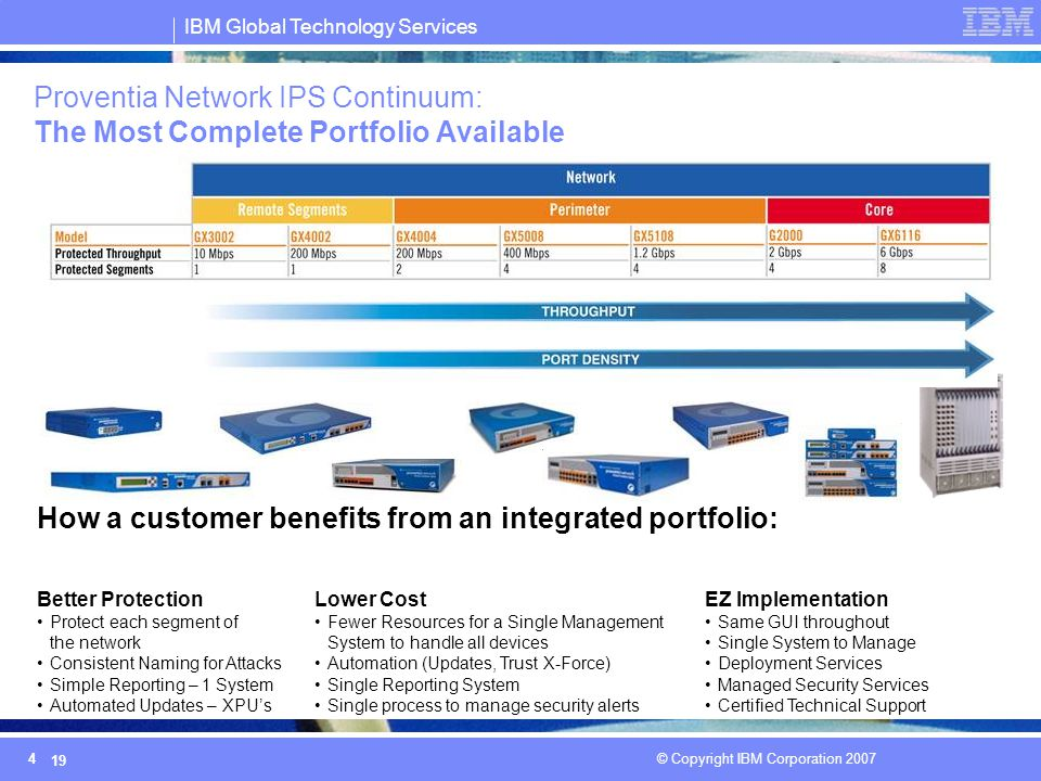 IBM Global Technology Services © Copyright IBM Corporation 2007 19 Proventia Network IPS Continuum: The Most Complete Portfolio Available How a custom