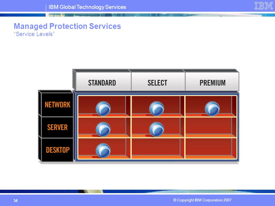 IBM Global Technology Services © Copyright IBM Corporation 2007 34 Managed Protection Services Service Levels