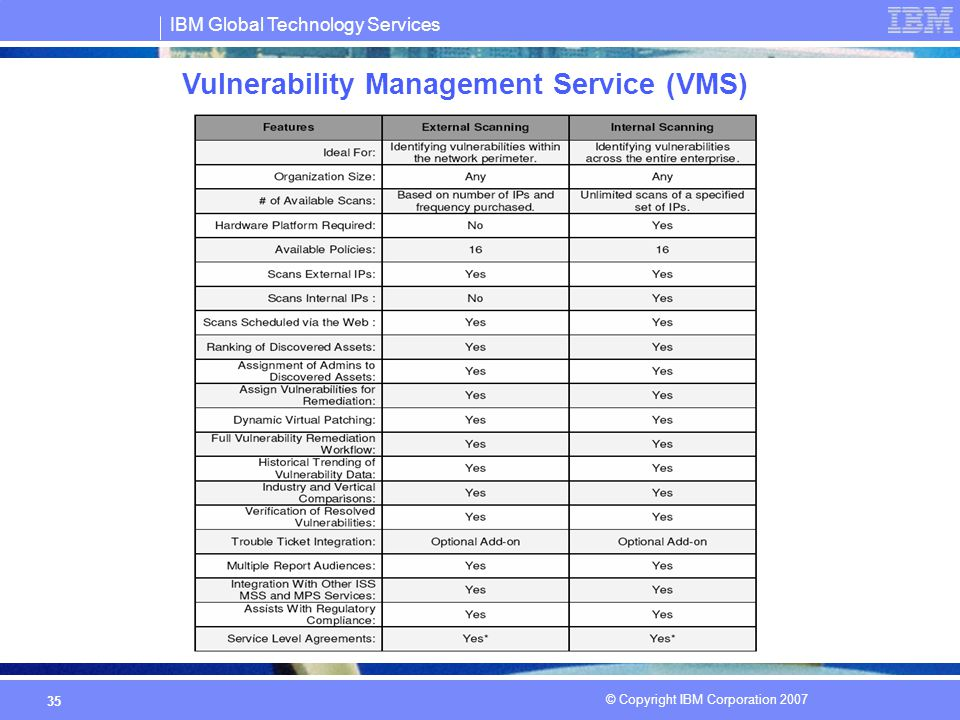 IBM Global Technology Services © Copyright IBM Corporation 2007 35 Vulnerability Management Service (VMS)