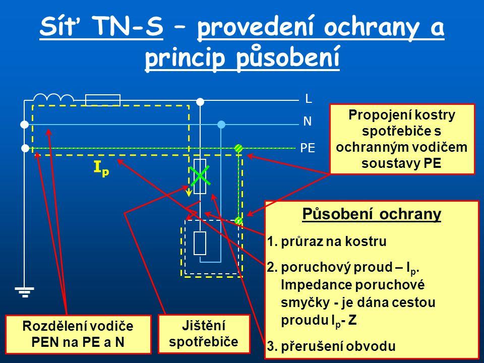 L N PE Síť TN-S – provedení ochrany a princip působení IpIp Působení ochrany 1.průraz na kostru 2.poruchový proud – I p. Impedance poruchové smyčky -
