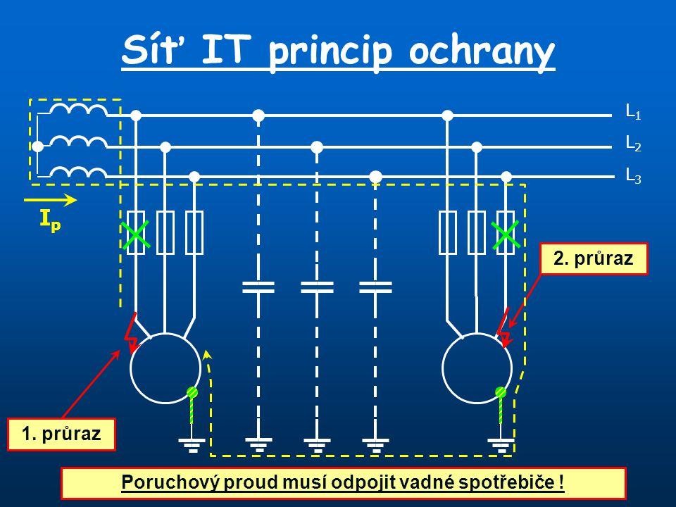Síť IT princip ochrany L1L1 L3L3 L2L2 1. průraz IpIp Poruchový proud musí odpojit vadné spotřebiče ! 2. průraz