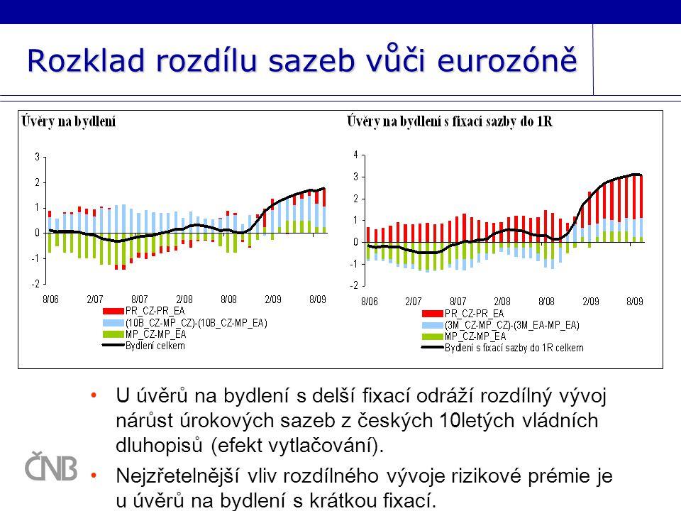 Rozklad rozdílu sazeb vůči eurozóně U úvěrů na bydlení s delší fixací odráží rozdílný vývoj nárůst úrokových sazeb z českých 10letých vládních dluhopisů (efekt vytlačování).