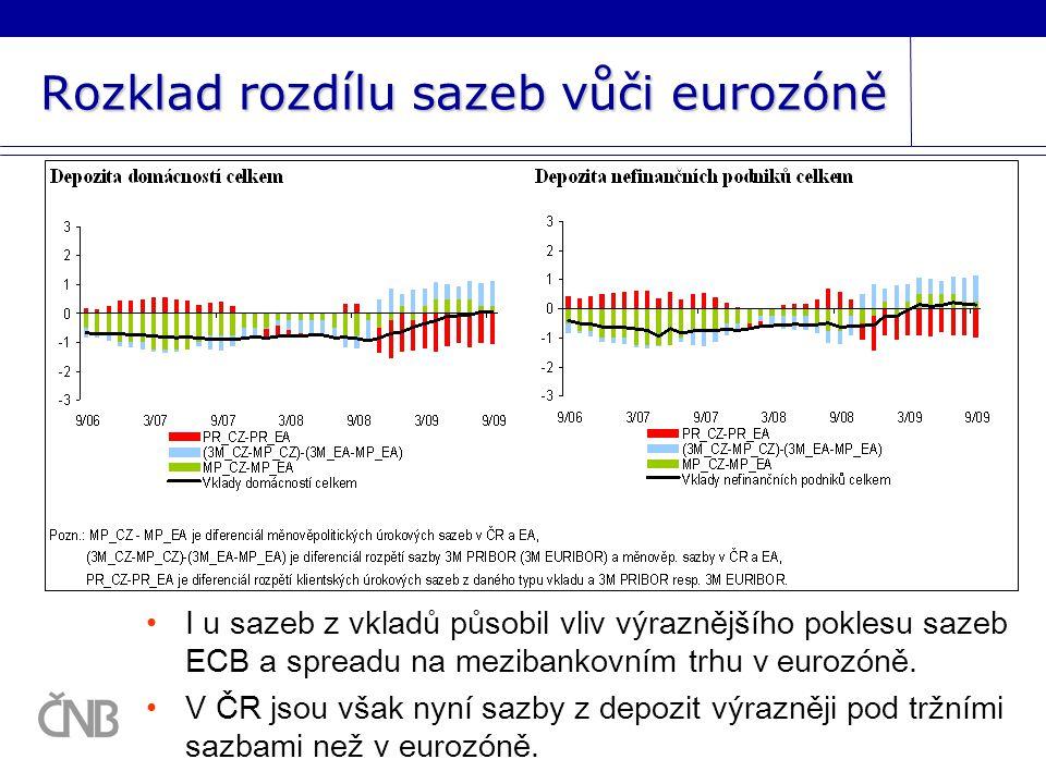 Rozklad rozdílu sazeb vůči eurozóně I u sazeb z vkladů působil vliv výraznějšího poklesu sazeb ECB a spreadu na mezibankovním trhu v eurozóně.