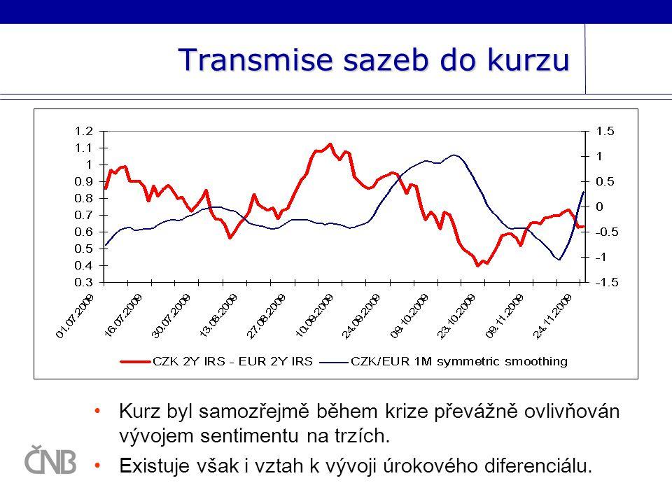 Transmise sazeb do kurzu Kurz byl samozřejmě během krize převážně ovlivňován vývojem sentimentu na trzích.