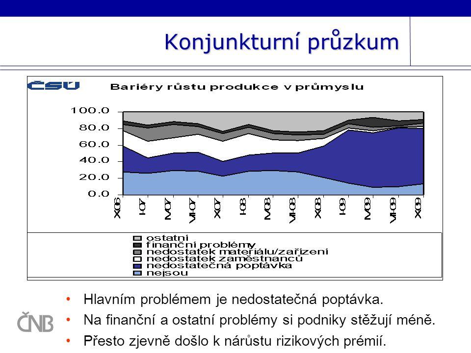 Vývoj měnového kurzu Menší rozsah uvolnění měnové politiky v ČR oproti eurozóně odráží mimo jiné výrazné oslabení kurzu.