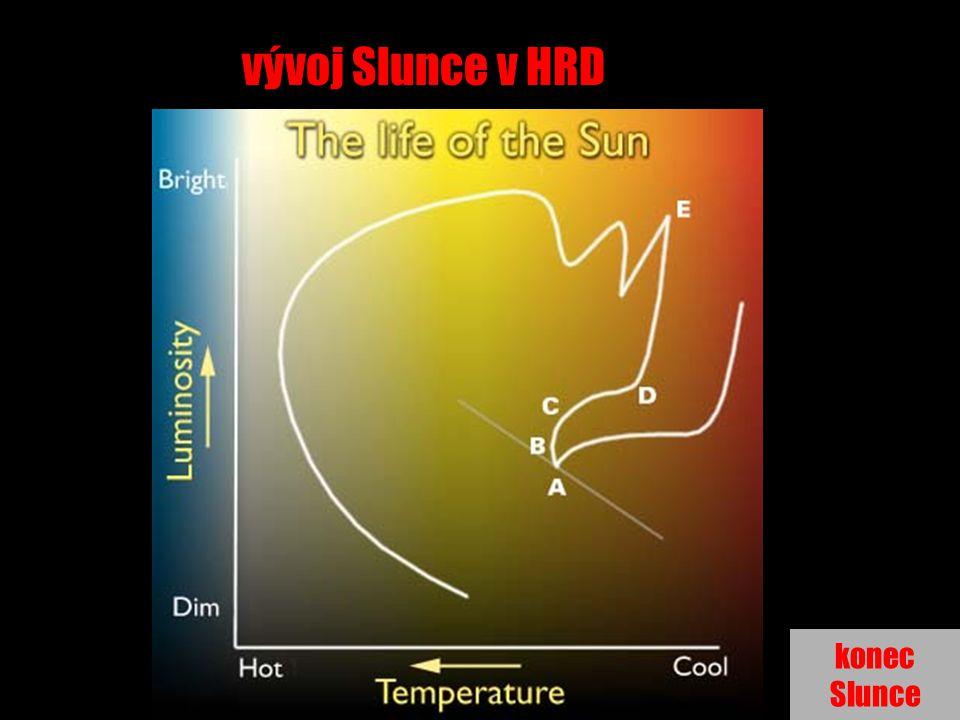 vývoj Slunce v HRD konec Slunce