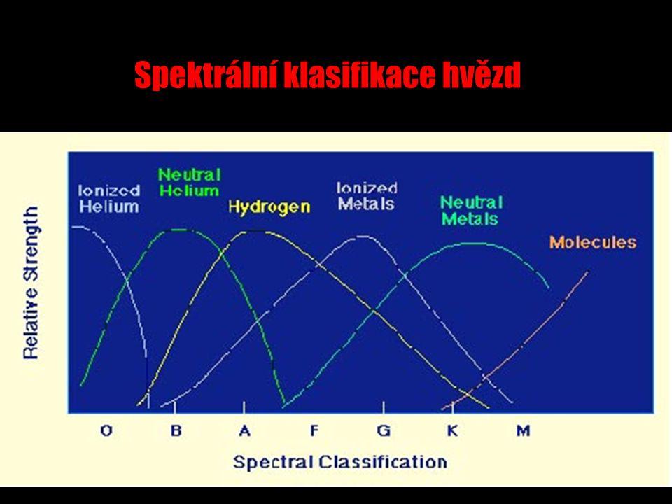 Spektrální klasifikace hvězd