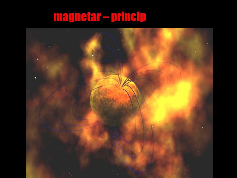 magnetar – princip
