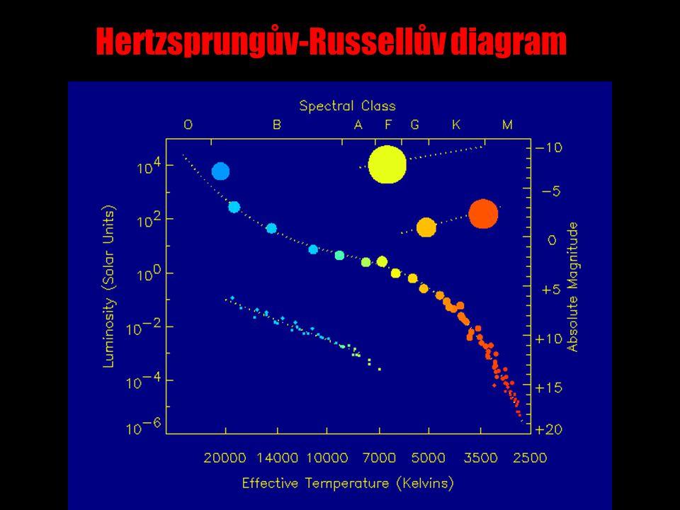Hertzsprungův-Russellův diagram a poloměr a hustota