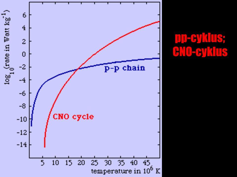 pp-cyklus; CNO-cyklus