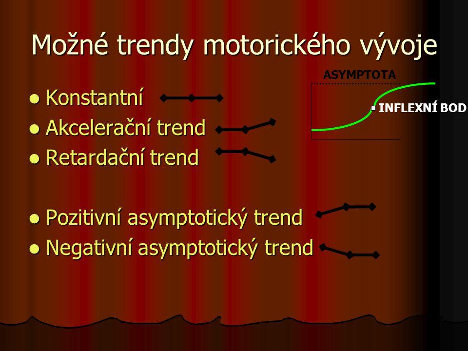 Možné trendy motorického vývoje Konstantní Konstantní Akcelerační trend Akcelerační trend Retardační trend Retardační trend Pozitivní asymptotický tre