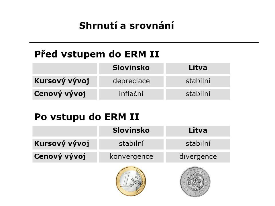 Shrnutí a srovnání Před vstupem do ERM II SlovinskoLitva Kursový vývojdepreciacestabilní Cenový vývojinflačnístabilní Po vstupu do ERM II SlovinskoLitva Kursový vývojstabilní Cenový vývojkonvergencedivergence
