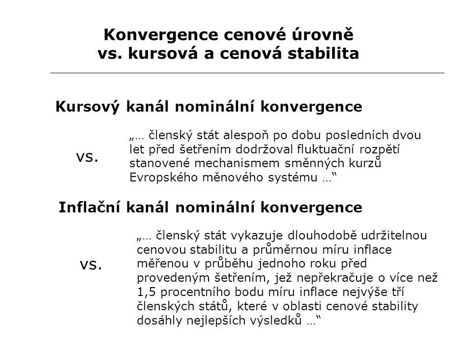 """Konvergence cenové úrovně vs. kursová a cenová stabilita Kursový kanál nominální konvergence """"… členský stát alespoň po dobu posledních dvou let před"""