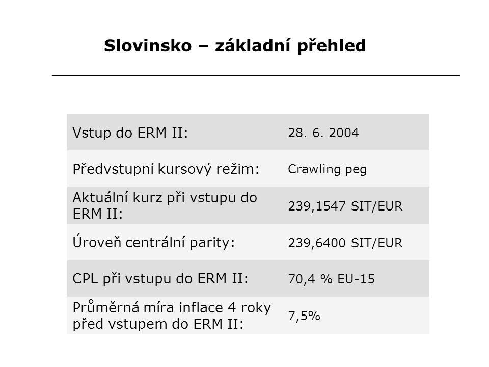 Slovinsko – základní přehled Vstup do ERM II: 28. 6. 2004 Předvstupní kursový režim: Crawling peg Aktuální kurz při vstupu do ERM II: 239,1547 SIT/EUR