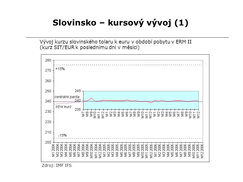 Slovinsko – kursový vývoj (1) Vývoj kurzu slovinského tolaru k euru v období pobytu v ERM II (kurz SIT/EUR k poslednímu dni v měsíci) Zdroj: IMF IFS