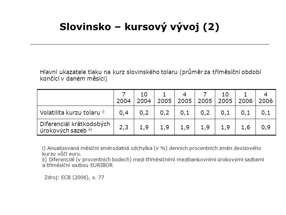 Slovinsko – kursový vývoj (2) Hlavní ukazatele tlaku na kurz slovinského tolaru (průměr za tříměsíční období končící v daném měsíci) Zdroj: ECB (2006), s.